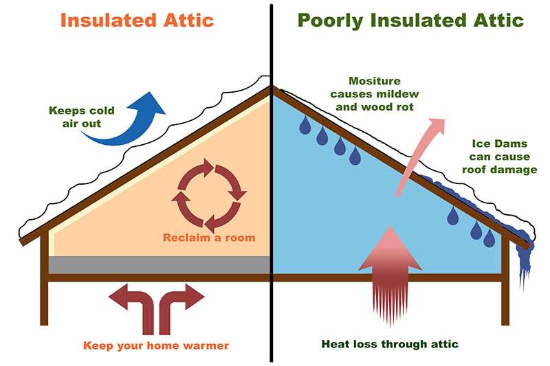 Attic Insulation | Blown-in Insulation | Spray Foam Insulation